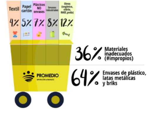 Ropa, plásticos no envases y cartón, principales errores en el contenedor amarillo