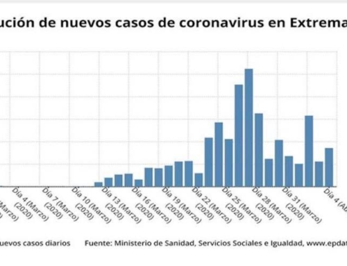 Evolución del coronavirus en Extremadura